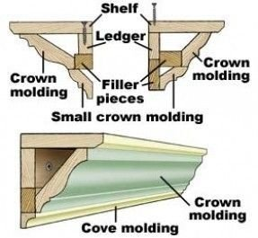 Crown Molding Ledge Ideas On Foter